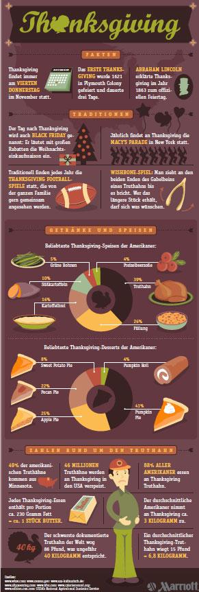Thanksgiving Fakten