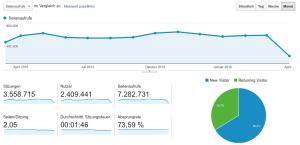 Besucherzahlen USA K 2015
