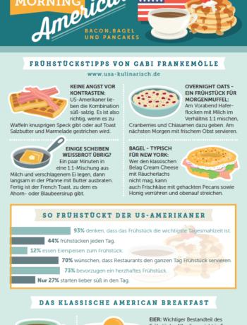 Infografik amerikanisches Frühstück
