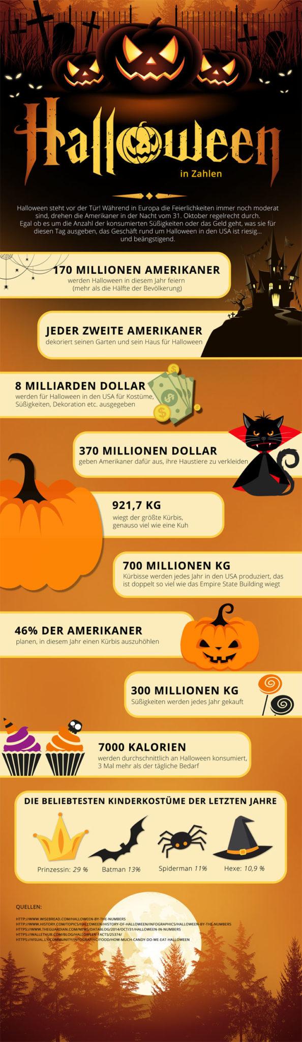 (Happy) Halloween in Zahlen